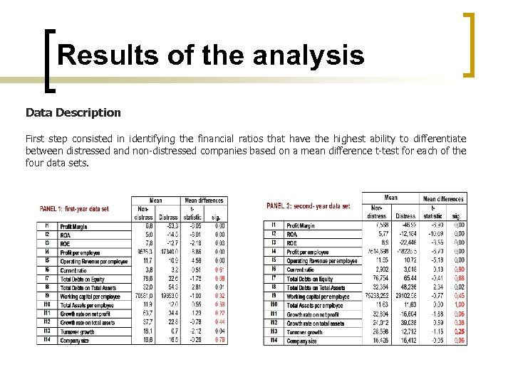 Results of the analysis Data Description First step consisted in identifying the financial ratios