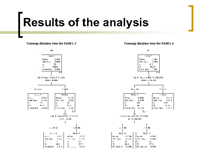 Results of the analysis Training decision tree for PANEL 3 Training decision tree for