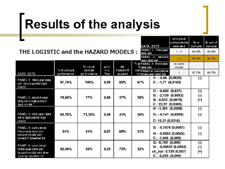 Results of the analysis DATA SETS THE LOGISTIC and the HAZARD MODELS : PANEL