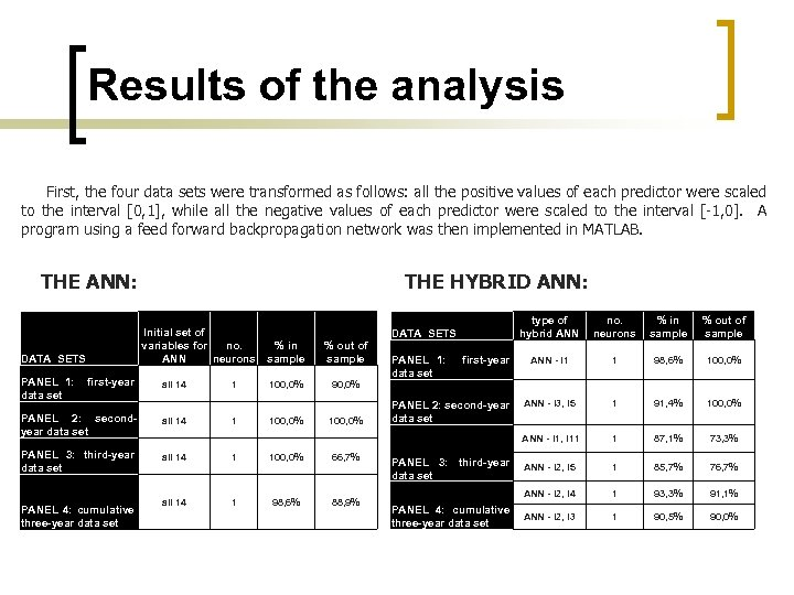 Results of the analysis First, the four data sets were transformed as follows: all