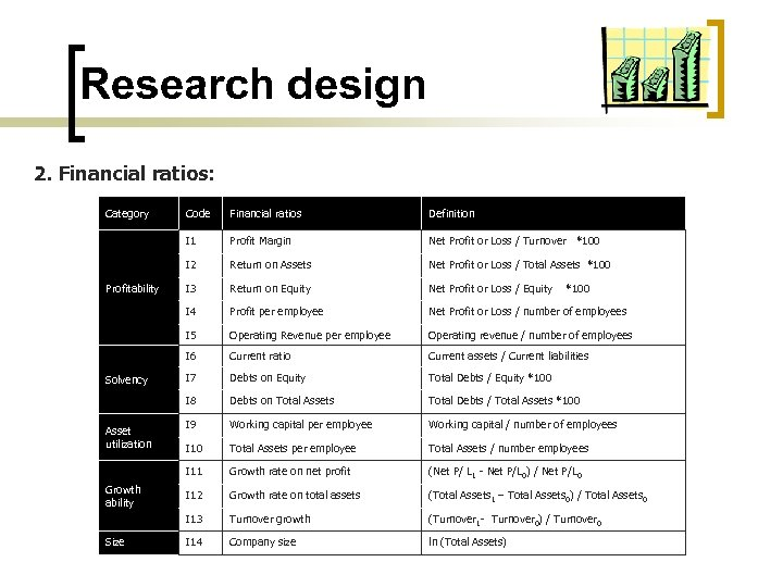 Research design 2. Financial ratios: Category Return on Assets Net Profit or Loss /