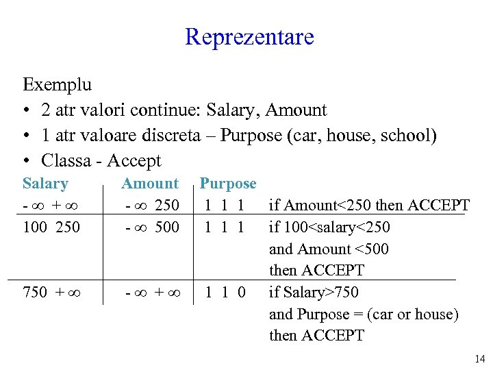 Reprezentare Exemplu • 2 atr valori continue: Salary, Amount • 1 atr valoare discreta