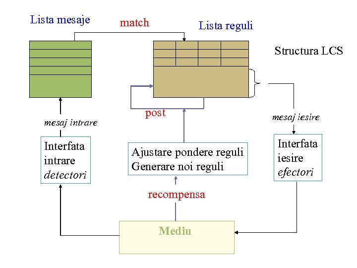 Lista mesaje match Lista reguli Structura LCS mesaj intrare Interfata intrare detectori post Ajustare