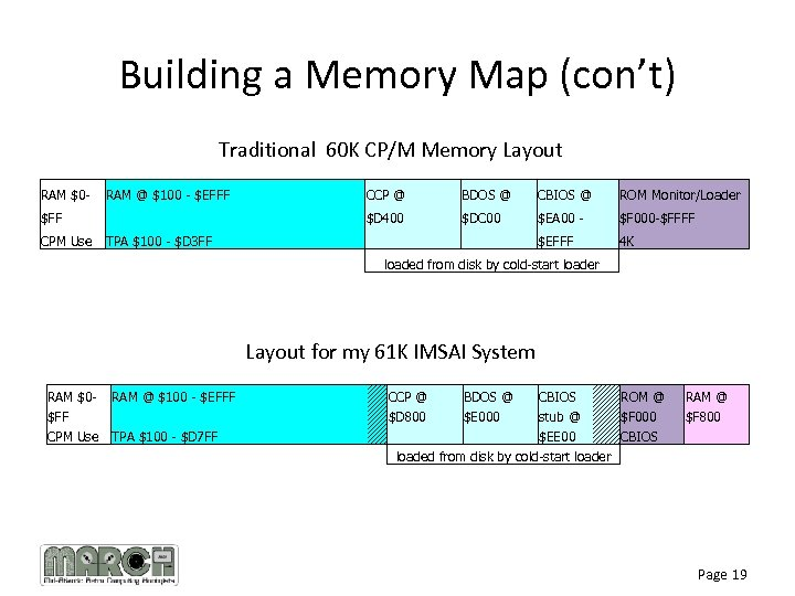 Building a Memory Map (con't) Traditional 60 K CP/M Memory Layout RAM $0 -