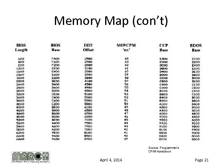 Memory Map (con't) Source: Programmer's CP/M Handbook April 4, 2014 Page 21
