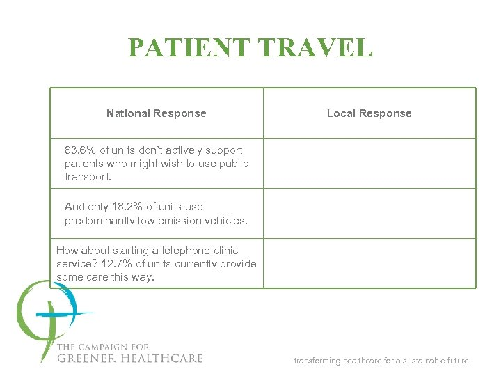 PATIENT TRAVEL National Response Local Response 63. 6% of units don't actively support patients