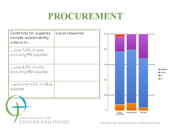 PROCUREMENT Contracts for supplies include sustainability criteria in… Local response …only 7. 5% of