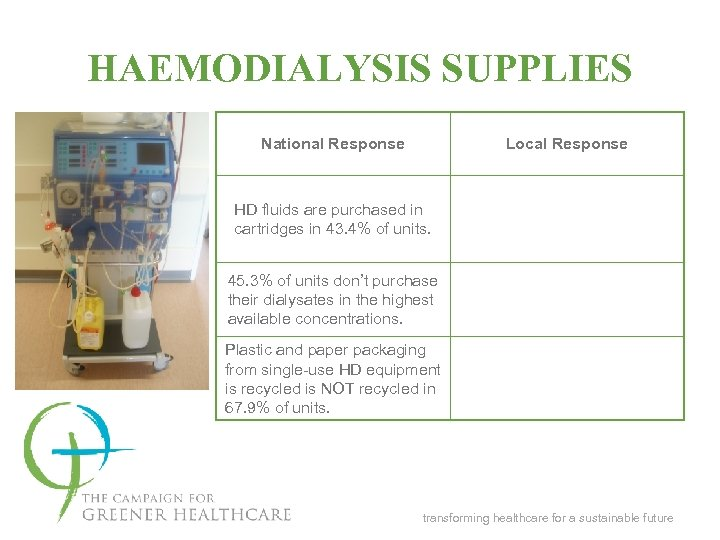 HAEMODIALYSIS SUPPLIES National Response Local Response HD fluids are purchased in cartridges in 43.