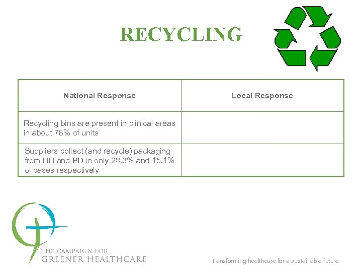 RECYCLING National Response Local Response Recycling bins are present in clinical areas in about