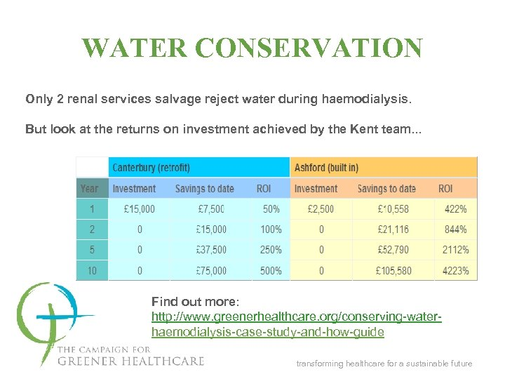 WATER CONSERVATION Only 2 renal services salvage reject water during haemodialysis. But look at