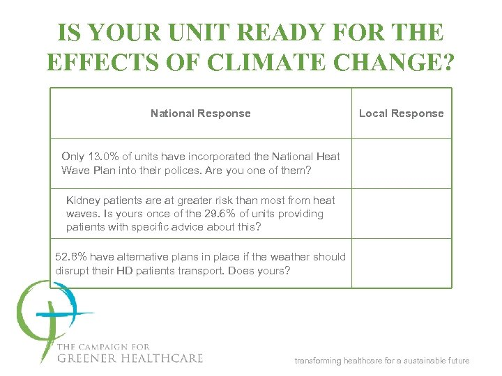 IS YOUR UNIT READY FOR THE EFFECTS OF CLIMATE CHANGE? National Response Local Response