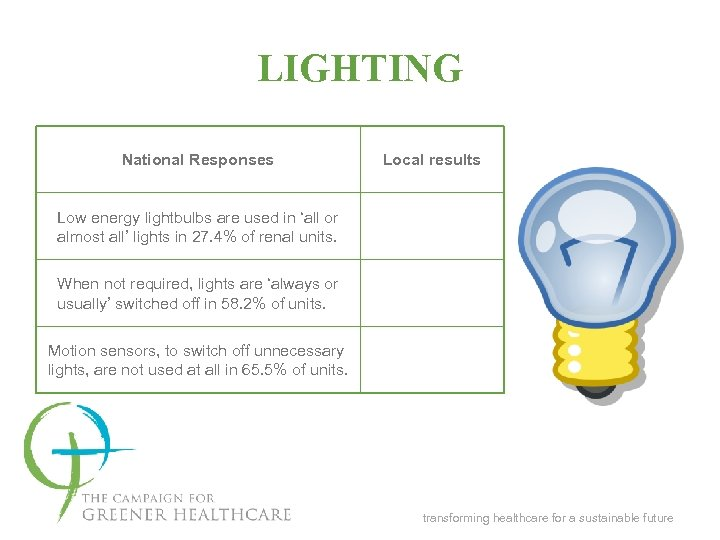 LIGHTING National Responses Local results Low energy lightbulbs are used in 'all or almost