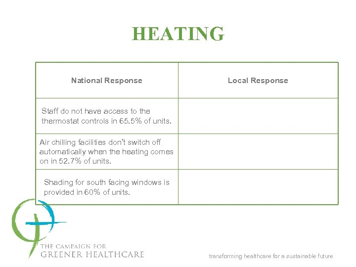 HEATING National Response Local Response Staff do not have access to thermostat controls in