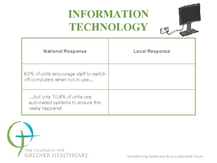 INFORMATION TECHNOLOGY National Response Local Response 60% of units encourage staff to switch off