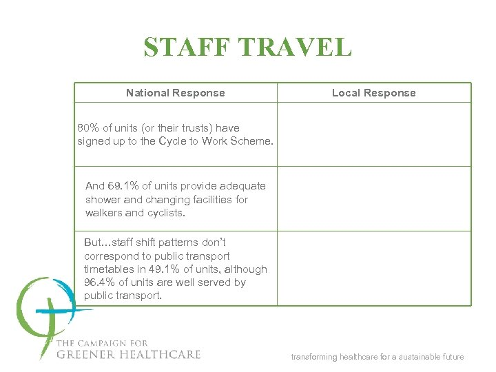 STAFF TRAVEL National Response Local Response 80% of units (or their trusts) have signed