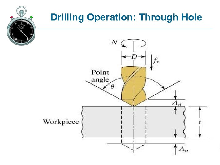 Drilling Operation: Through Hole