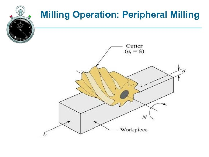 Milling Operation: Peripheral Milling