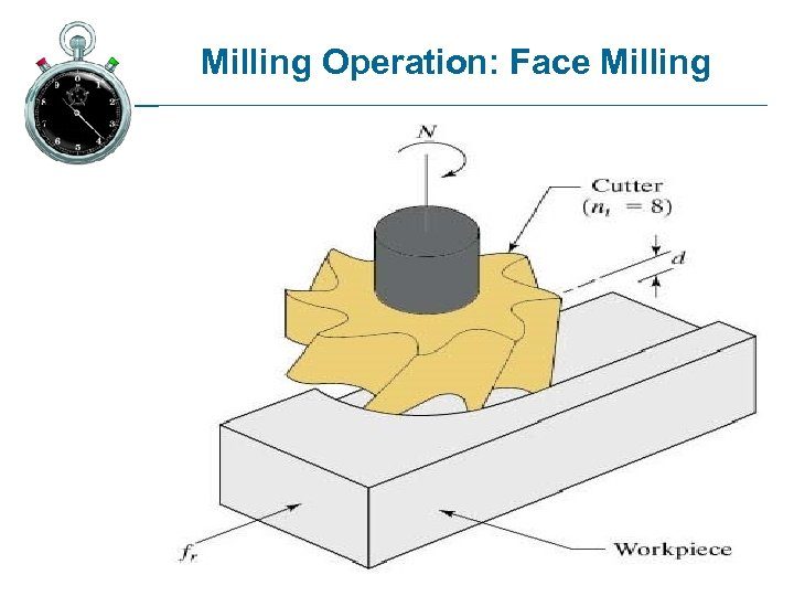 Milling Operation: Face Milling