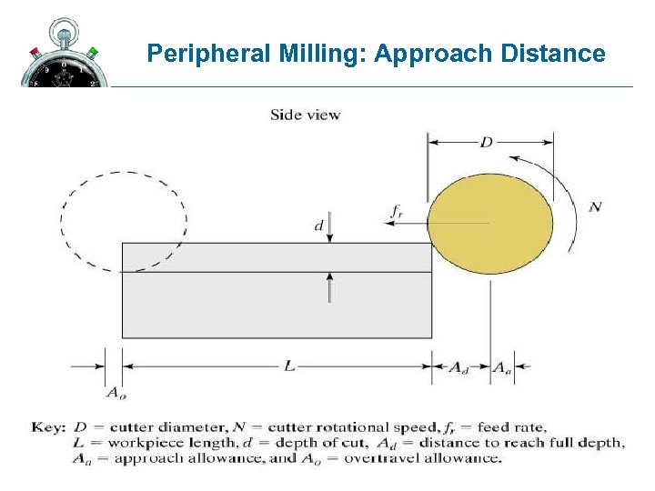 Peripheral Milling: Approach Distance