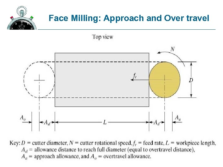 Face Milling: Approach and Over travel