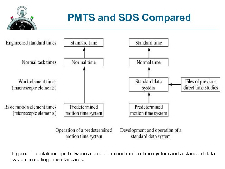 PMTS and SDS Compared Figure: The relationships between a predetermined motion time system and