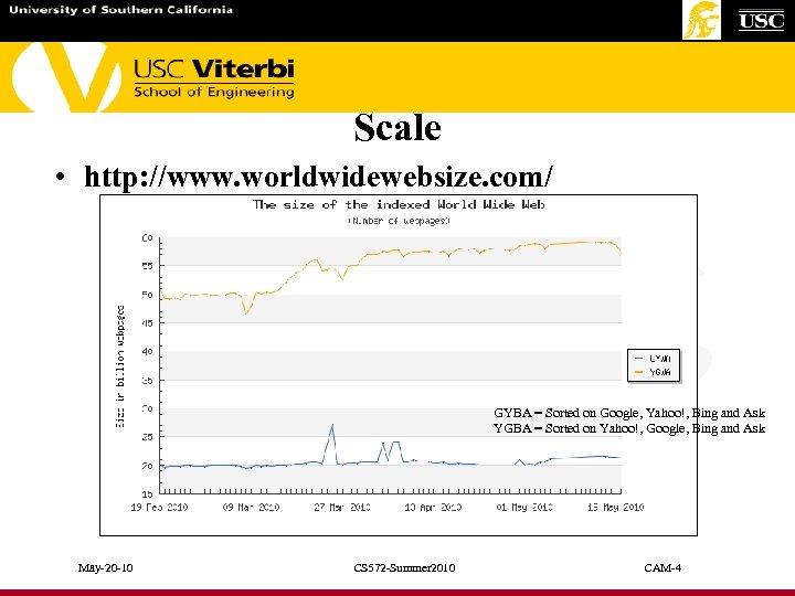 Scale • http: //www. worldwidewebsize. com/ GYBA = Sorted on Google, Yahoo!, Bing and