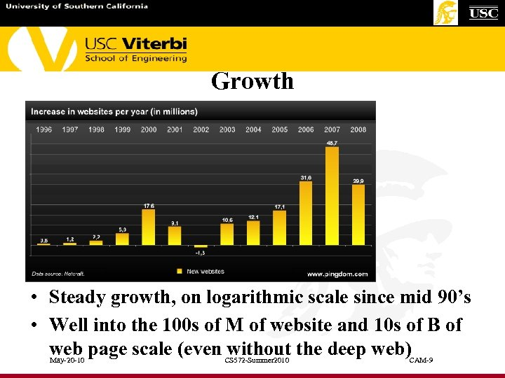 Growth • Steady growth, on logarithmic scale since mid 90's • Well into the