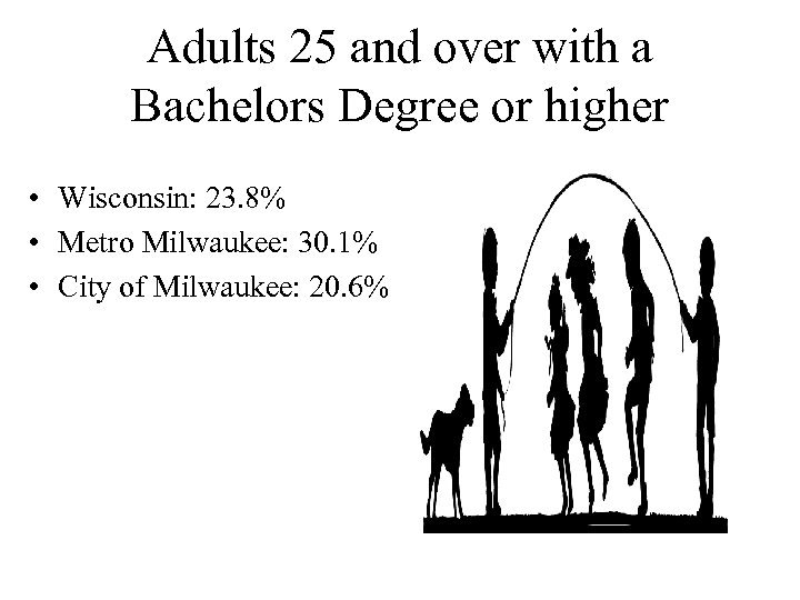 Adults 25 and over with a Bachelors Degree or higher • Wisconsin: 23. 8%