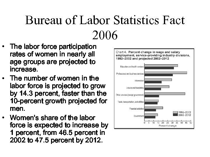 Bureau of Labor Statistics Fact 2006 • The labor force participation rates of women