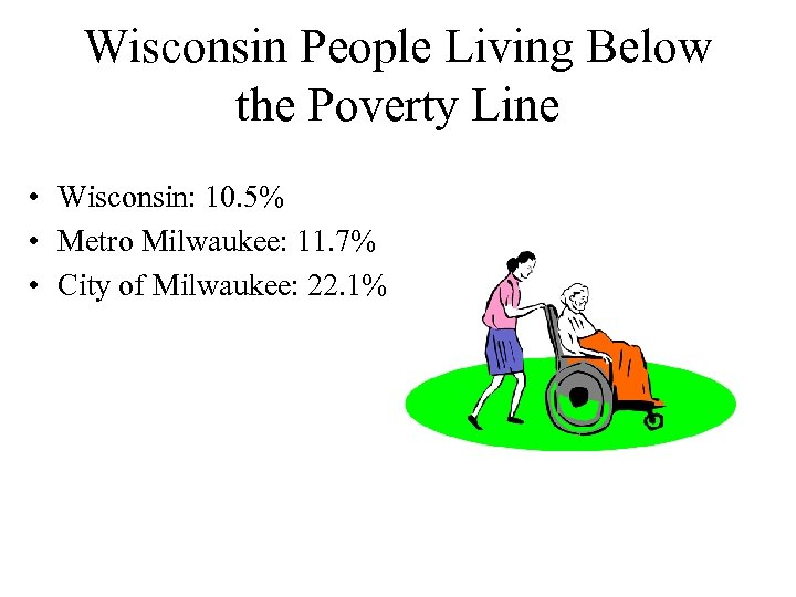 Wisconsin People Living Below the Poverty Line • Wisconsin: 10. 5% • Metro Milwaukee: