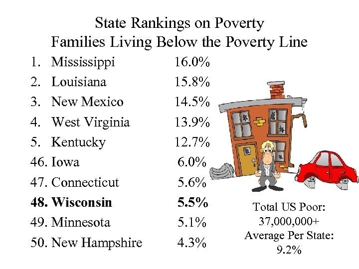 State Rankings on Poverty Families Living Below the Poverty Line 1. Mississippi 2. Louisiana
