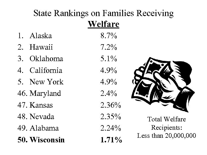State Rankings on Families Receiving Welfare 1. Alaska 2. Hawaii 3. Oklahoma 4. California