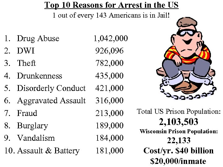 Top 10 Reasons for Arrest in the US 1 out of every 143 Americans