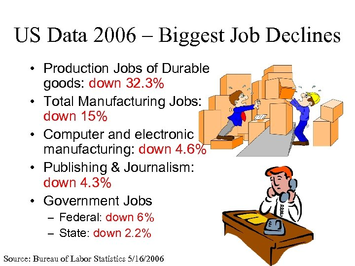 US Data 2006 – Biggest Job Declines • Production Jobs of Durable goods: down