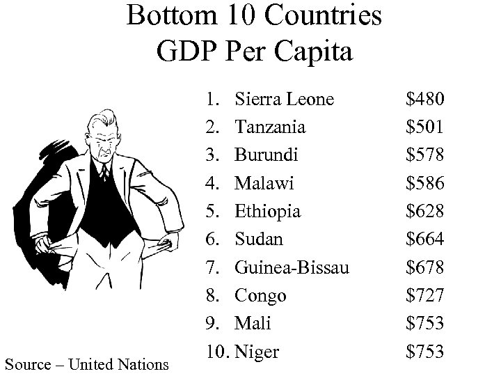 Bottom 10 Countries GDP Per Capita Source – United Nations 1. Sierra Leone 2.