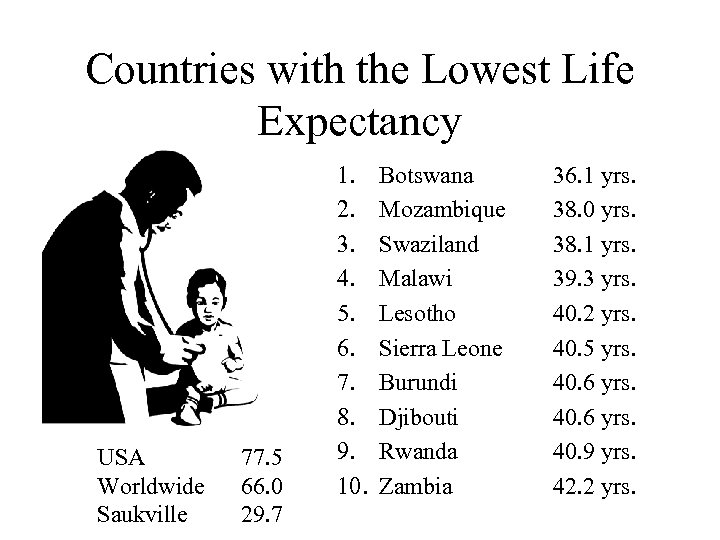Countries with the Lowest Life Expectancy USA Worldwide Saukville 77. 5 66. 0 29.
