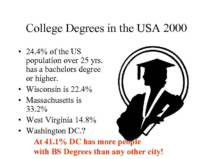 College Degrees in the USA 2000 • 24. 4% of the US population over
