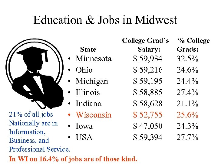 Education & Jobs in Midwest College Grad's % College State Salary: Grads: • •
