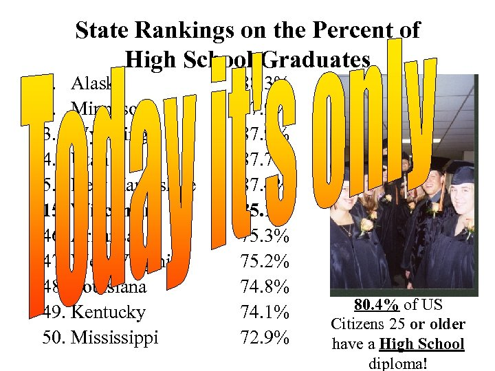 State Rankings on the Percent of High School Graduates 1. Alaska 2. Minnesota 3.