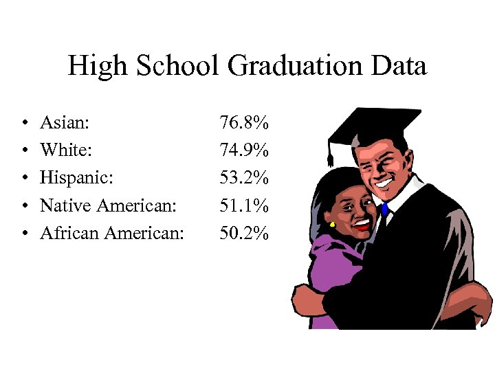 High School Graduation Data • • • Asian: White: Hispanic: Native American: African American: