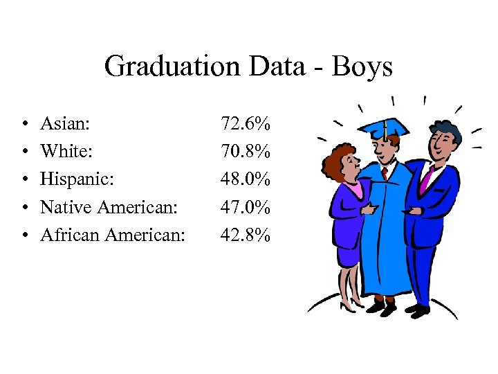 Graduation Data - Boys • • • Asian: White: Hispanic: Native American: African American: