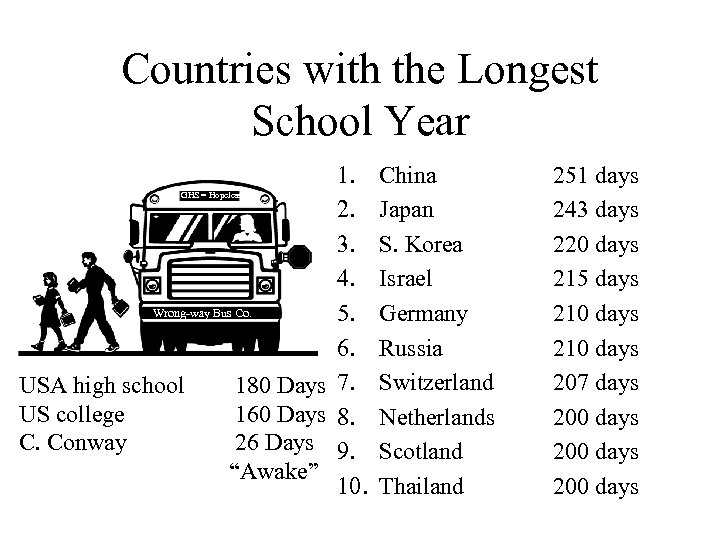 Countries with the Longest School Year GHS = Hopeless Wrong-way Bus Co. USA high