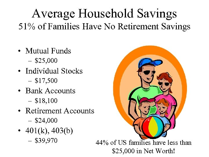 Average Household Savings 51% of Families Have No Retirement Savings • Mutual Funds –