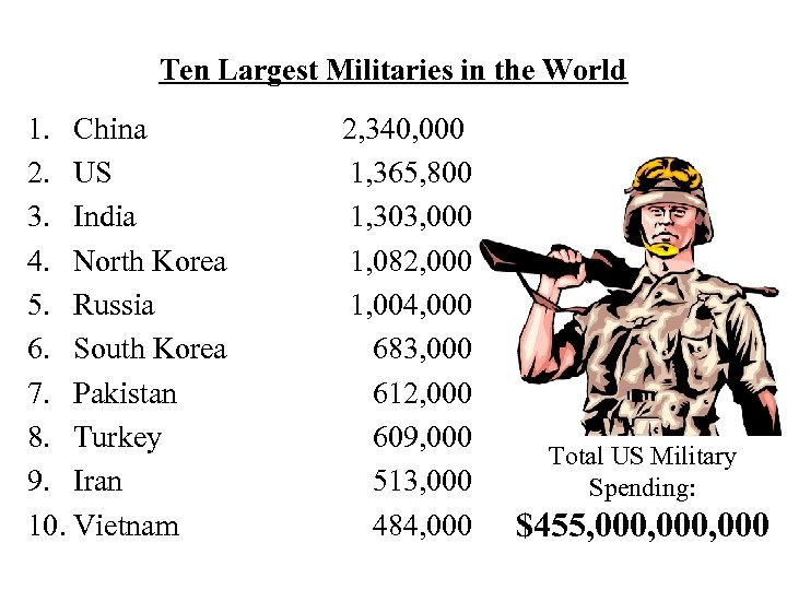 Ten Largest Militaries in the World 1. China 2. US 3. India 4. North