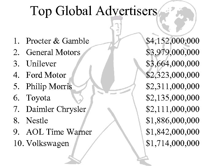 Top Global Advertisers 1. Procter & Gamble 2. General Motors 3. Unilever 4. Ford