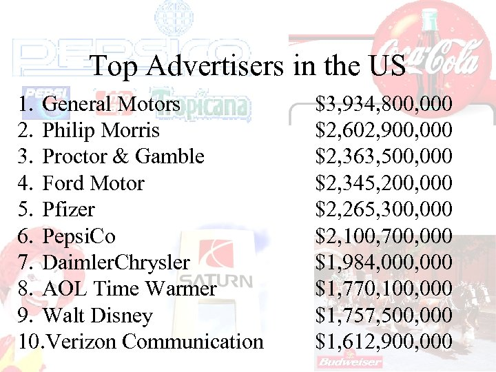 Top Advertisers in the US 1. General Motors 2. Philip Morris 3. Proctor &