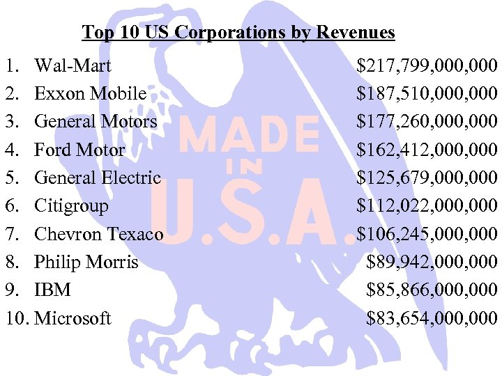 Top 10 US Corporations by Revenues 1. Wal-Mart 2. Exxon Mobile 3. General Motors