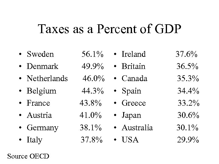 Taxes as a Percent of GDP • • Sweden 56. 1% Denmark 49. 9%