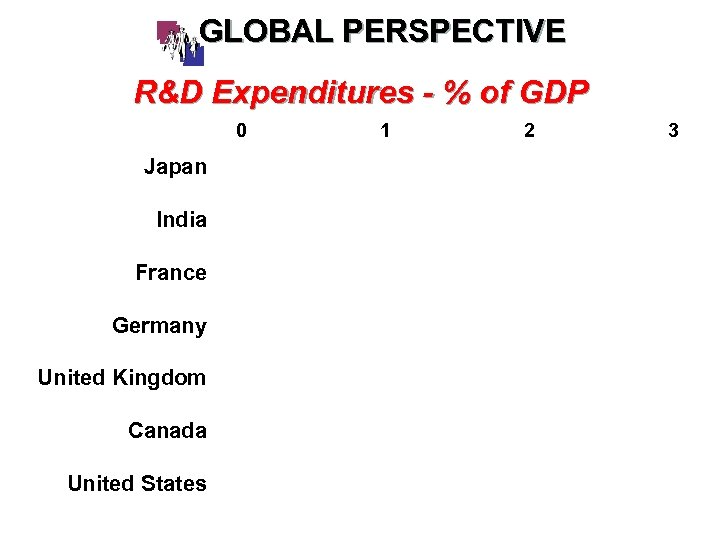 GLOBAL PERSPECTIVE R&D Expenditures - % of GDP 0 Japan India France Germany United