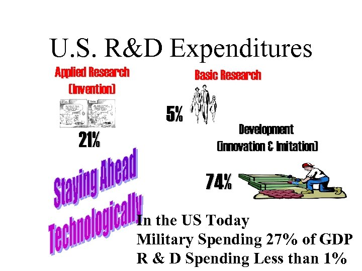 U. S. R&D Expenditures Applied Research (Invention) Basic Research 5% 21% Development (innovation &